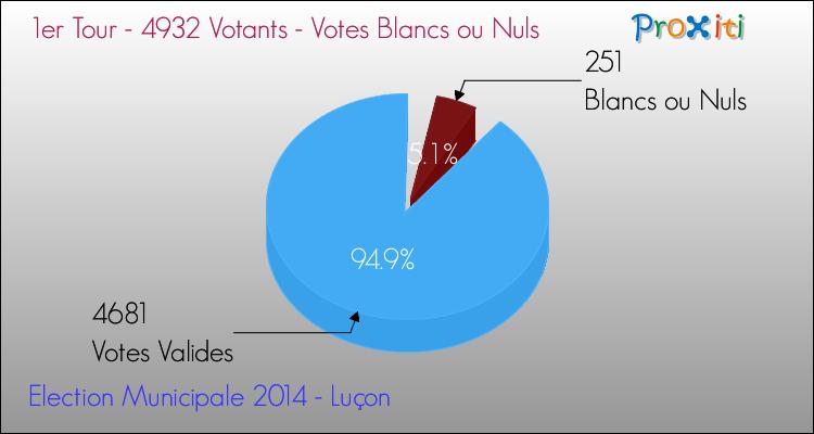 Elections Municipales 2014 - Votes blancs ou nuls au 1er Tour pour la commune de Luçon