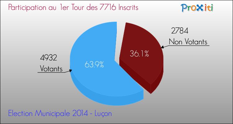 Elections Municipales 2014 - Participation au 1er Tour pour la commune de Luçon