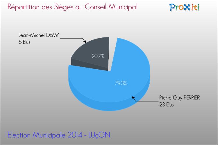 Elections Municipales 2014 - Répartition des élus au conseil municipal entre les listes à l'issue du 1er Tour pour la commune de LUçON