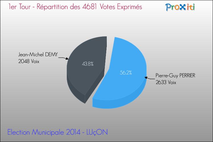 Elections Municipales 2014 - Répartition des votes exprimés au 1er Tour pour la commune de LUçON