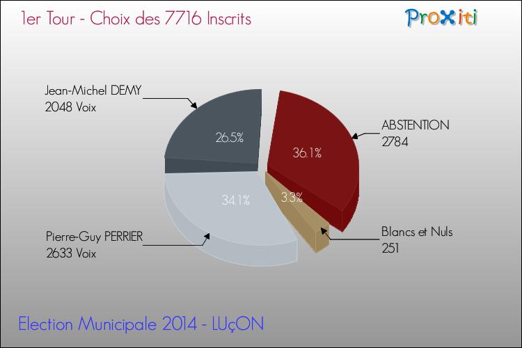 Elections Municipales 2014 - Résultats par rapport aux inscrits au 1er Tour pour la commune de LUçON