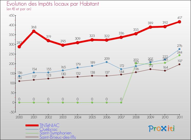 Comparaison des impôts locaux par habitant pour TINTéNIAC et les communes voisines
