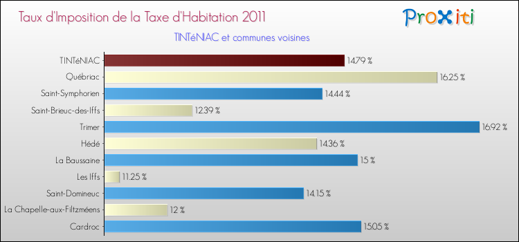 Comparaison des taux d'imposition de la taxe d'habitation 2011 pour TINTéNIAC et les communes voisines