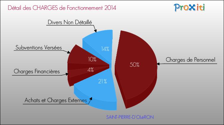 Le budget de la commune de saint pierre d 39 ol ron 17310 - Office du tourisme st pierre d oleron ...