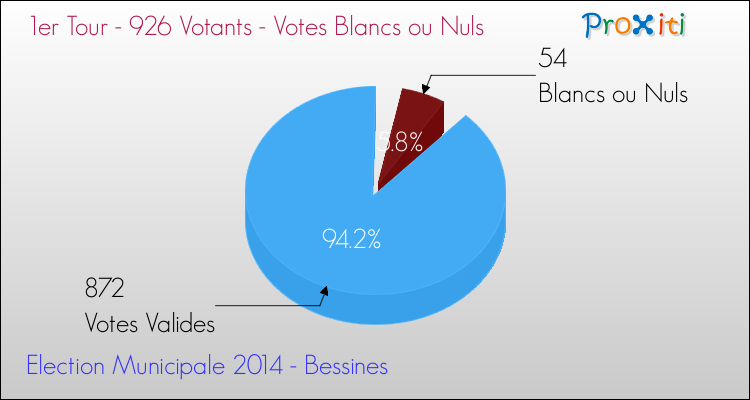 Elections Municipales 2014 - Votes blancs ou nuls au 1er Tour pour la commune de Bessines