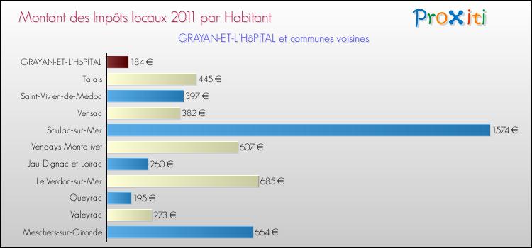 Comparaison des impôts locaux par habitant pour GRAYAN-ET-L'HôPITAL et les communes voisines