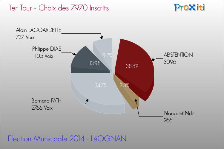 Les élections municipales 2014 à léognan 33850 un site du réseau