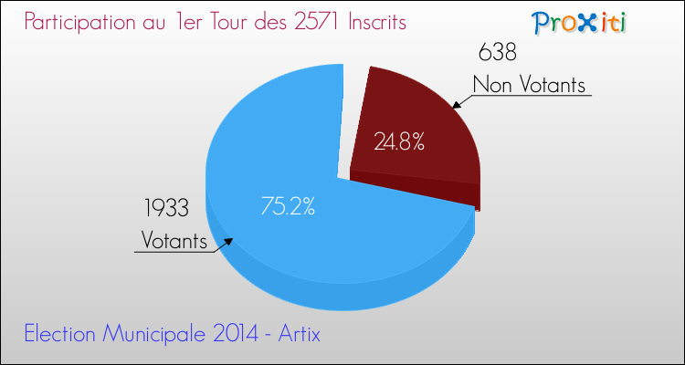 Elections Municipales 2014 - Participation au 1er Tour pour la commune de Artix