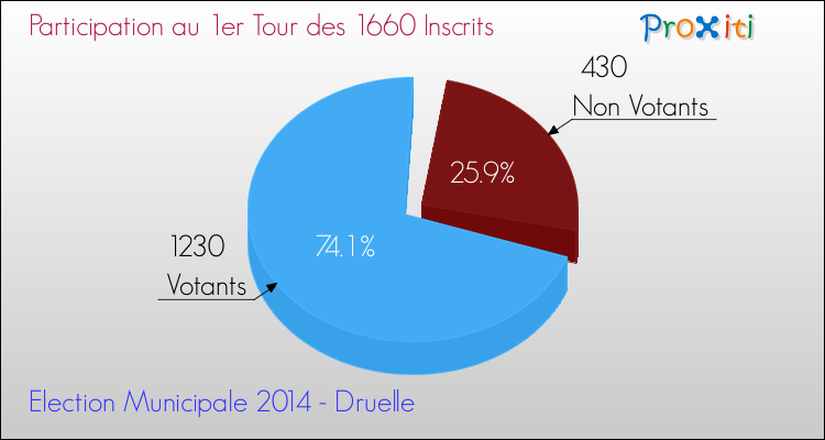 Elections Municipales 2014 - Participation au 1er Tour pour la commune de Druelle
