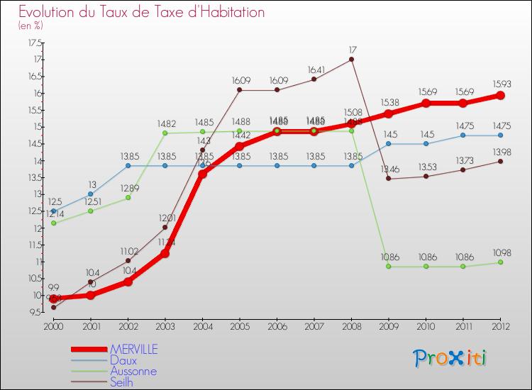 La taxe d 39 habitation merville 31330 version 2014 - Taxe d habitation piscine ...