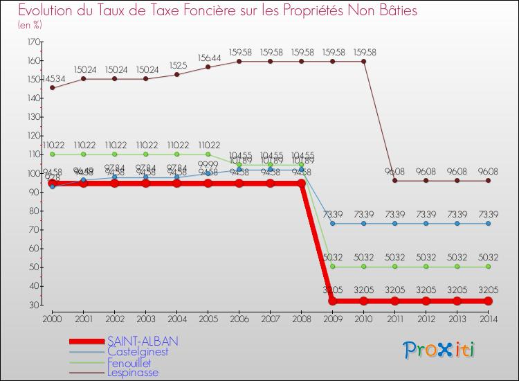 La taxe fonci re saint alban 31140 un site du r seau proxiti - Taxe fonciere pour un garage ...