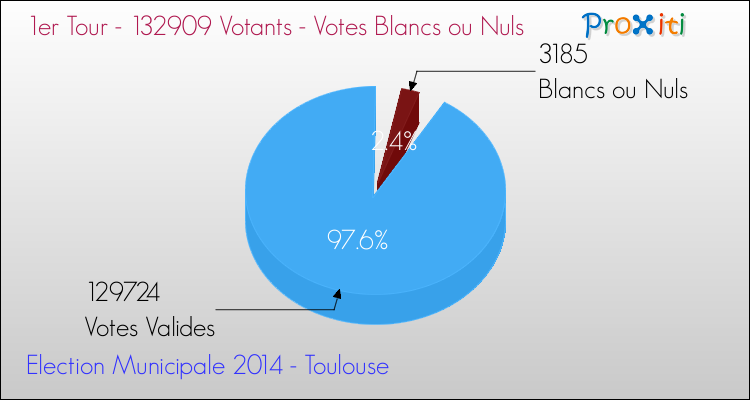 Elections Municipales 2014 - Votes blancs ou nuls au 1er Tour pour la commune de Toulouse