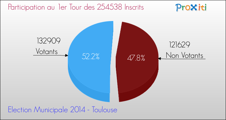 Elections Municipales 2014 - Participation au 1er Tour pour la commune de Toulouse