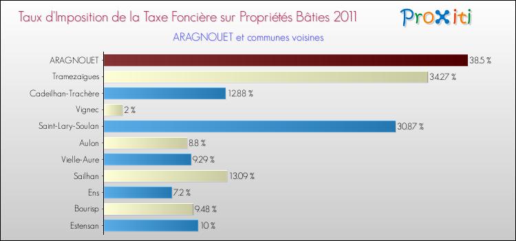 La taxe fonci re aragnouet 65170 un site du r seau proxiti - Taxe fonciere pour un garage ...