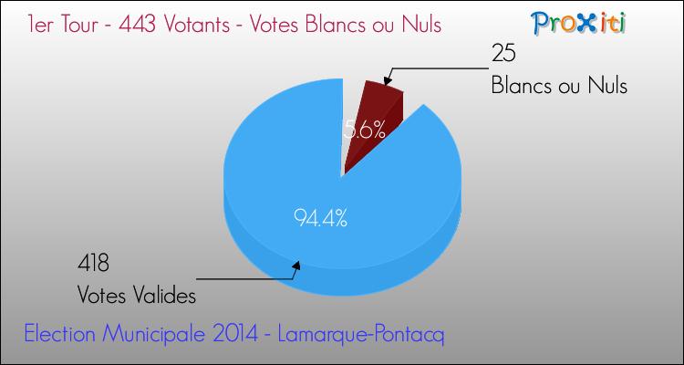 Elections Municipales 2014 - Votes blancs ou nuls au 1er Tour pour la commune de Lamarque-Pontacq