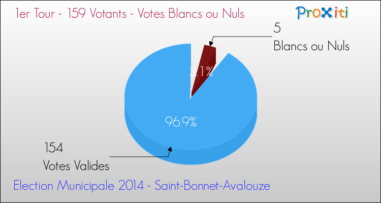 Elections Municipales 2014 - Votes blancs ou nuls au 1er Tour pour la commune de Saint-Bonnet-Avalouze