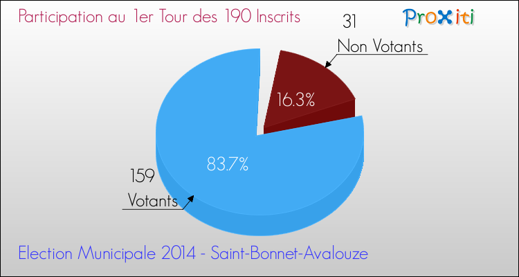 Elections Municipales 2014 - Participation au 1er Tour pour la commune de Saint-Bonnet-Avalouze