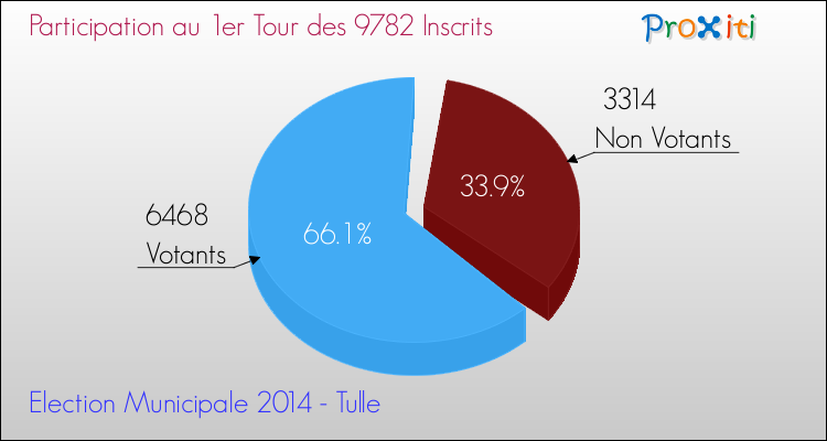 Elections Municipales 2014 - Participation au 1er Tour pour la commune de Tulle