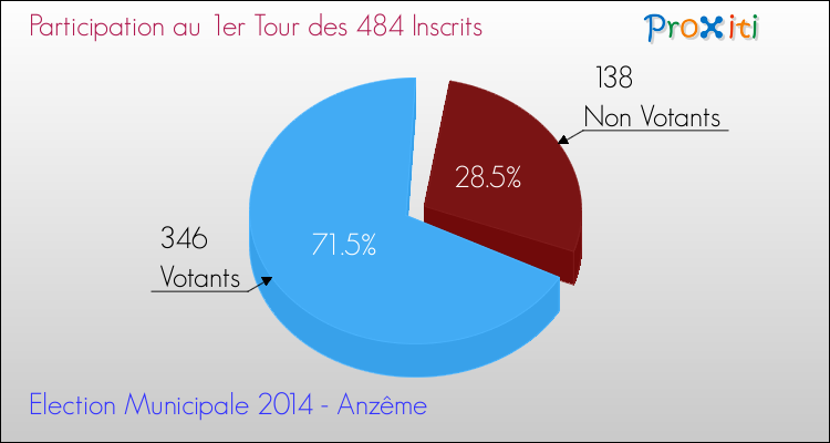 Elections Municipales 2014 - Participation au 1er Tour pour la commune de Anzême