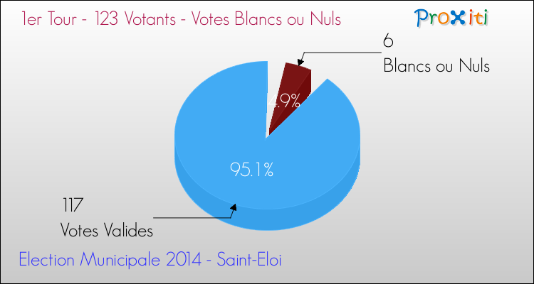 Elections Municipales 2014 - Votes blancs ou nuls au 1er Tour pour la commune de Saint-Eloi