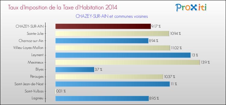 La taxe d 39 habitation chazey sur ain 01150 un site du r seau proxiti - Taxe d habitation sur un garage ...