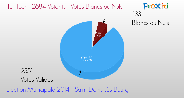 Elections Municipales 2014 - Votes blancs ou nuls au 1er Tour pour la commune de Saint-Denis-Lès-Bourg
