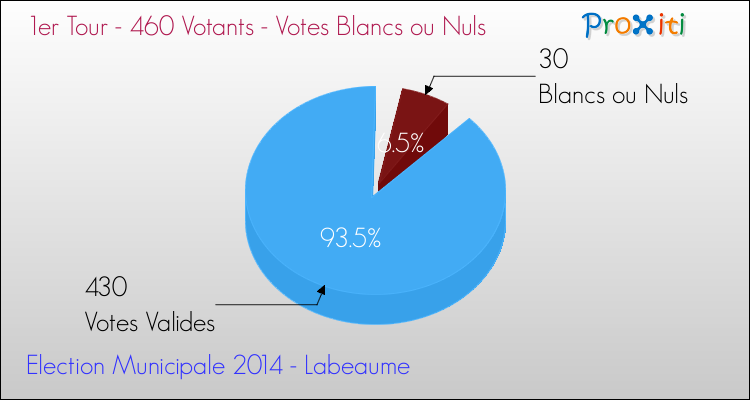 Elections Municipales 2014 - Votes blancs ou nuls au 1er Tour pour la commune de Labeaume