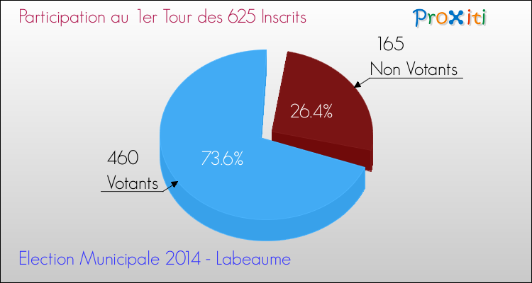 Elections Municipales 2014 - Participation au 1er Tour pour la commune de Labeaume