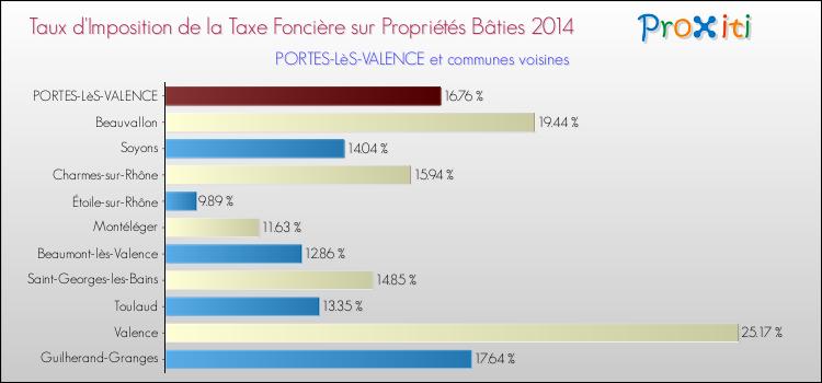La taxe fonci re portes l s valence 26800 un site du r seau proxiti - Descours et cabaud portes les valence ...
