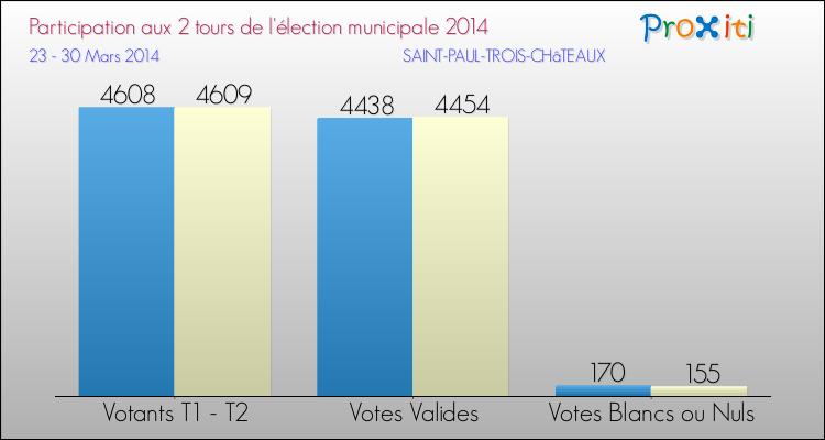 Les lections municipales 2014 saint paul trois ch teaux - La table des seigneurs saint paul trois chateaux ...