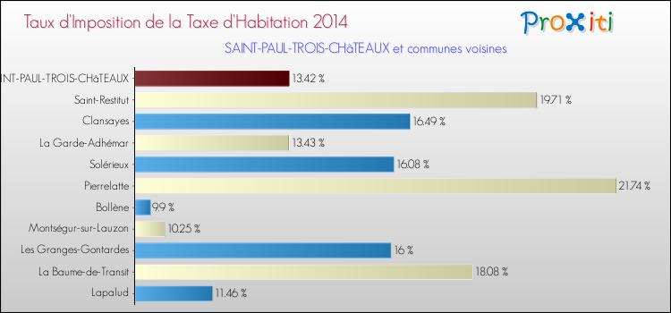 La taxe d 39 habitation saint paul trois ch teaux 26130 - La table des seigneurs saint paul trois chateaux ...