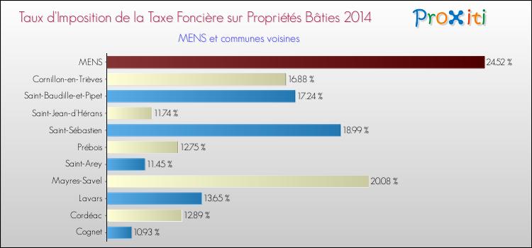 La Taxe Fonciere A Mens 38710 Un Site Du Reseau Proxiti