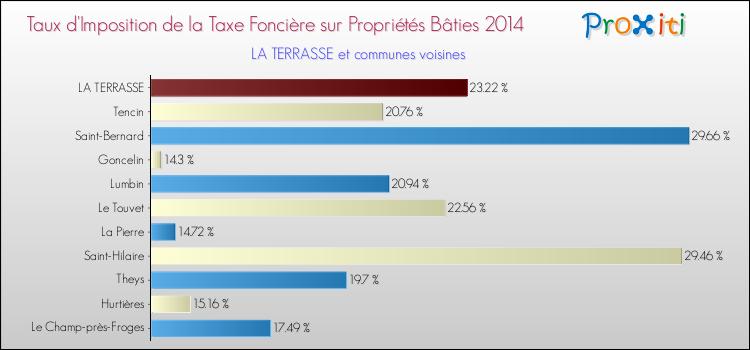 Taxe Fonciere Pour Une Terrasse