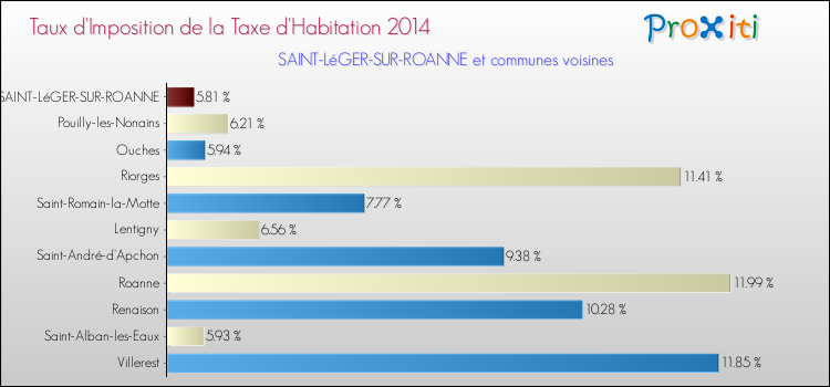 La taxe d 39 habitation saint l ger sur roanne 42155 un site du r seau proxiti - Taxe d habitation sur un garage ...