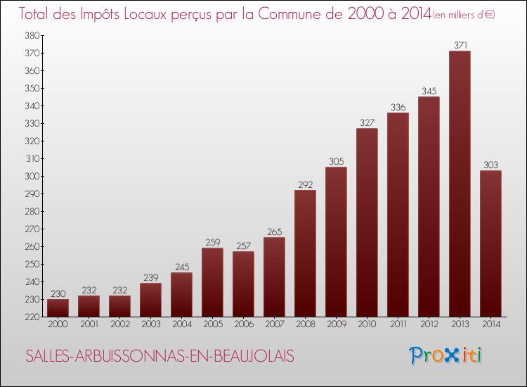 Le Budget De La Commune De Salles-arbuissonnas-en-beaujolais  69460