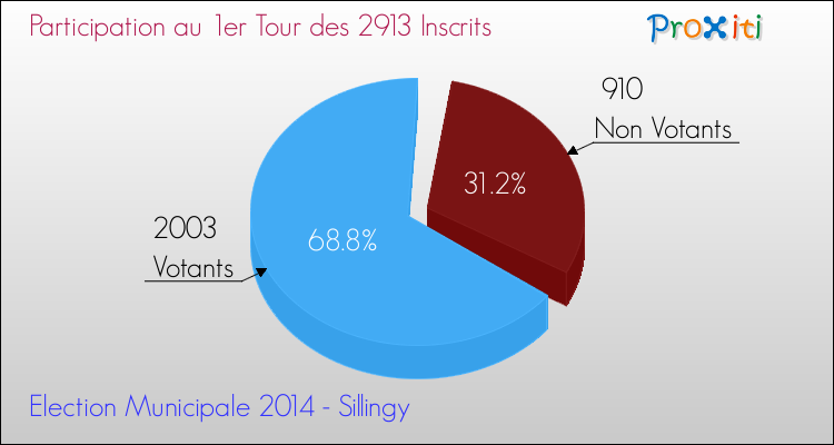 Elections Municipales 2014 - Participation au 1er Tour pour la commune de Sillingy