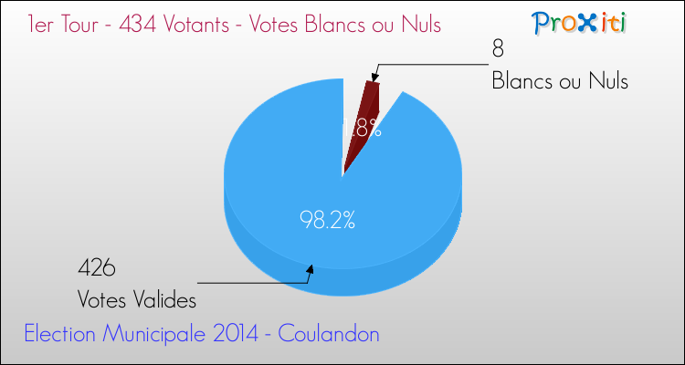 Elections Municipales 2014 - Votes blancs ou nuls au 1er Tour pour la commune de Coulandon