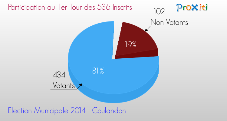Elections Municipales 2014 - Participation au 1er Tour pour la commune de Coulandon