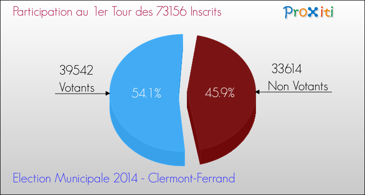Elections Municipales 2014 - Participation au 1er Tour pour la commune de Clermont-Ferrand