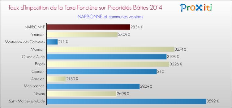 La Taxe Fonciere A Narbonne 11100 Un Site Du Reseau Proxiti