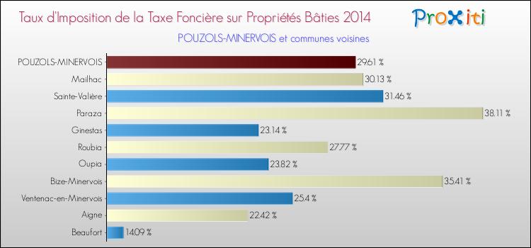 La taxe fonci re pouzols minervois 11120 un site du r seau proxiti - Taxe fonciere pour un garage ...