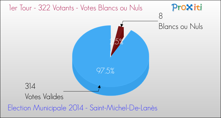 Elections Municipales 2014 - Votes blancs ou nuls au 1er Tour pour la commune de Saint-Michel-De-Lanès