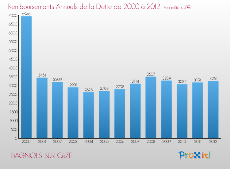 La Dette De La Commune De Bagnols Sur C Ze 30200