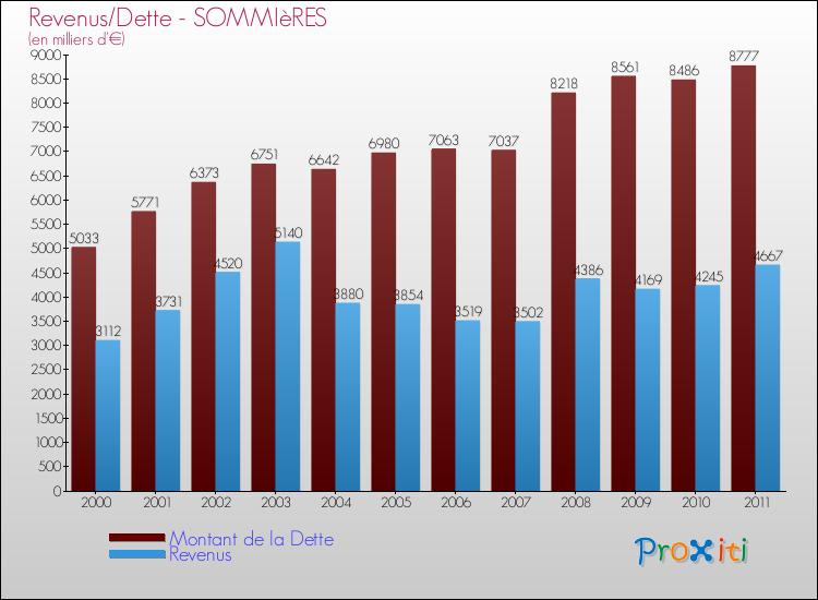 Comparaison de la dette et des revenus pour SOMMIèRES de 2000 à 2011