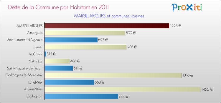 Comparaison de la dette par habitant de la commune en 2011 pour MARSILLARGUES et les communes voisines