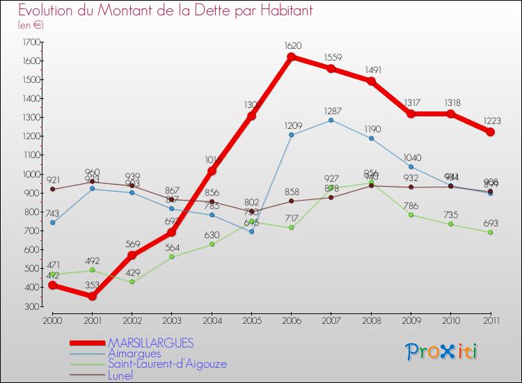 Comparaison de la dette par habitant pour MARSILLARGUES et les communes voisines