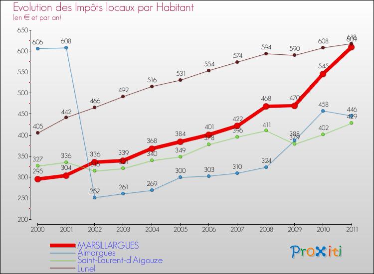 Comparaison des impôts locaux par habitant pour MARSILLARGUES et les communes voisines