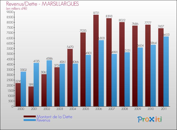 Comparaison de la dette et des revenus pour MARSILLARGUES de 2000 à 2011