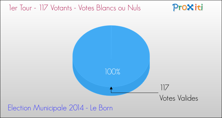 Elections Municipales 2014 - Votes blancs ou nuls au 1er Tour pour la commune de Le Born