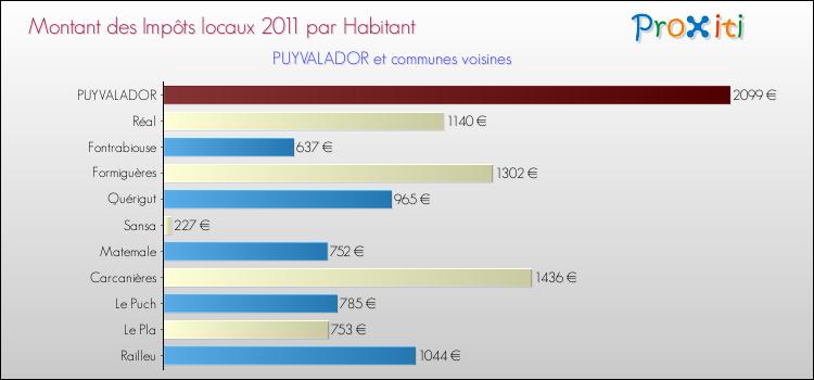 Comparaison des impôts locaux par habitant pour PUYVALADOR et les communes voisines